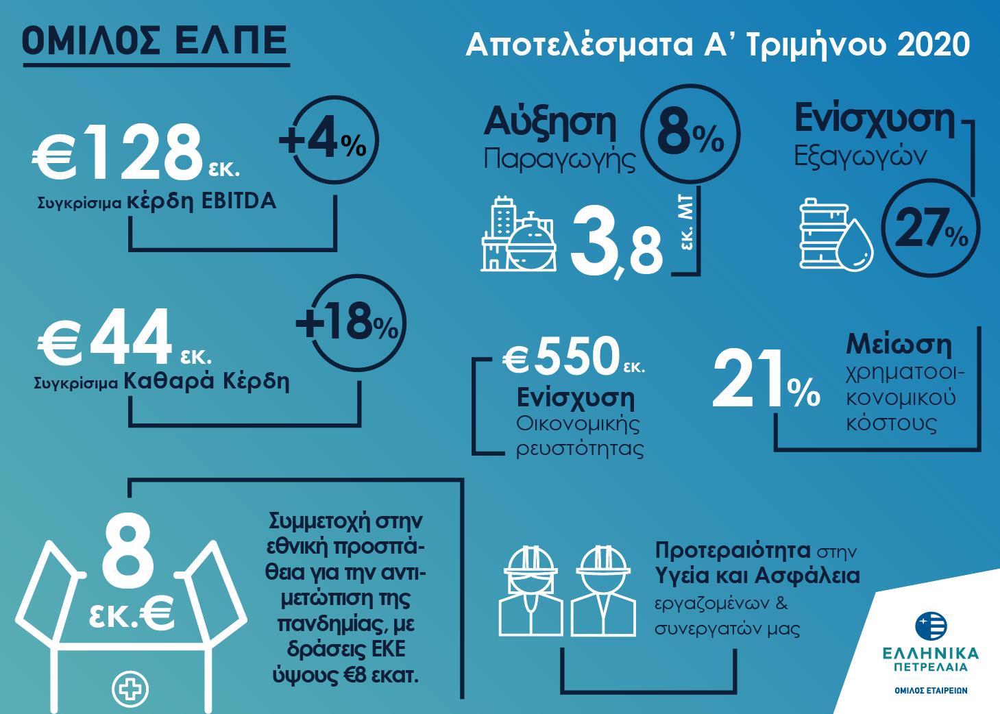 ΕΛΠΕ: Ανθεκτική η εικόνα των αποτελεσμάτων στο α' τρίμηνο του 2020