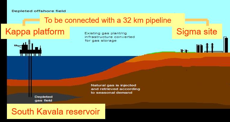 Energean: Παρούσα στο κρίσιμο για τον Πρίνο project της Υπόγειας Αποθήκης Φυσικού Αερίου στην Καβάλα με την αιγυπτιακή East Gas