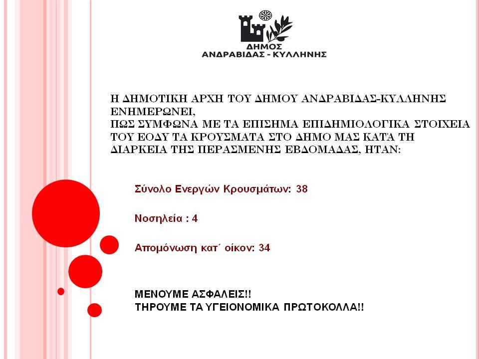 Δήμος Ανδραβίδας-Κυλλήνης: 38 συνολικά τα ενεργά κρούσματα covid-19 σε περιοχές του δήμου- 4 σε νοσηλεία και 34 σε απομόνωση κατ' οίκον- Εβδομαδιαία ενημέρωση