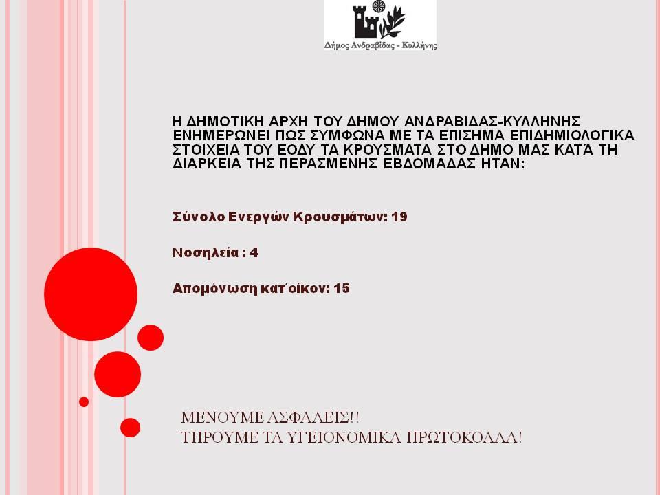 Δήμος Ανδραβίδας-Κυλλήνης: Σε 19 τα ενεργά κρούσματα covid19 σε περιοχές του δήμου την περασμένη εβδομάδα σύμφωνα με τα στοιχεία του ΕΟΔΥ