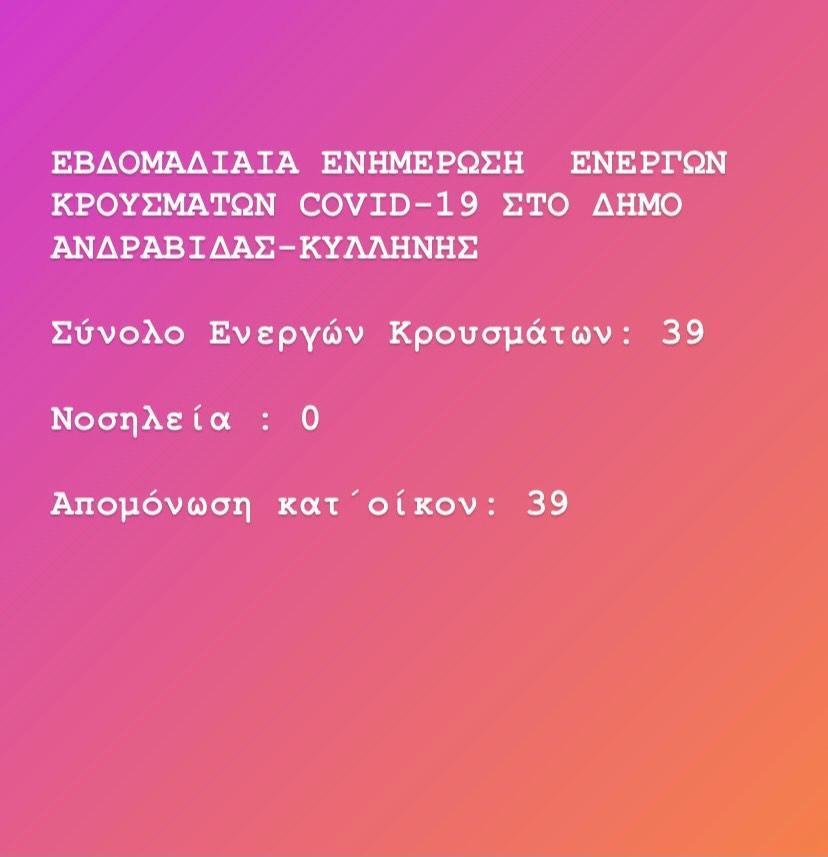 Δήμος Ανδραβίδας Κυλλήνης: Σε 39 τα ενεργά κρούσματα covid-19 την τελευταία εβδομάδα